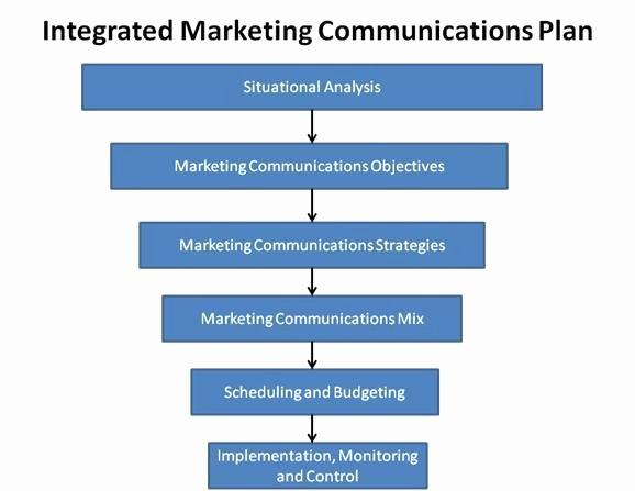 Marketing Communications Plan Template Fresh Integrated Marketing Munications Plan Template