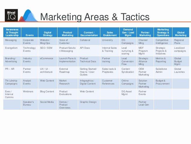Marketing Communications Plan Template Fresh Munication Marketing Munications and Templates On