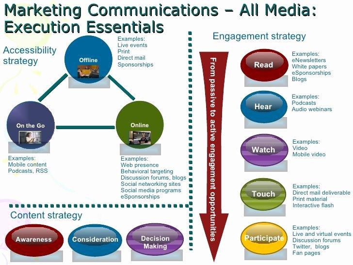 Marketing Communications Plan Template Lovely Munication Marketing Strategy Google Search