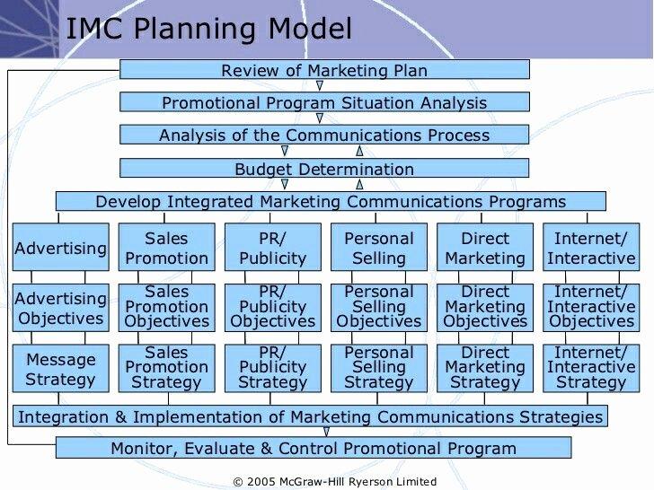 Marketing Communications Plan Template Luxury Detailed Lmc Planning Model