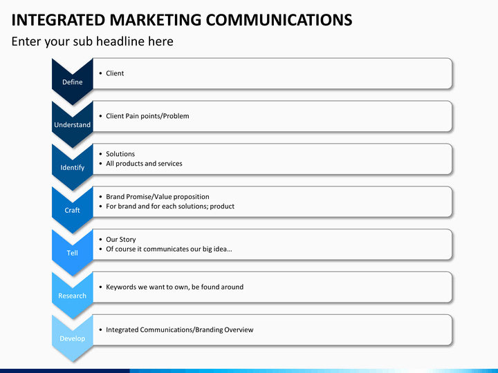 Marketing Communications Plan Template New Integrated Marketing Munications Powerpoint Template