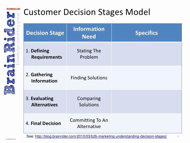 Marketing Communications Plan Template Unique B2b Marketing Munications Plan Template V2