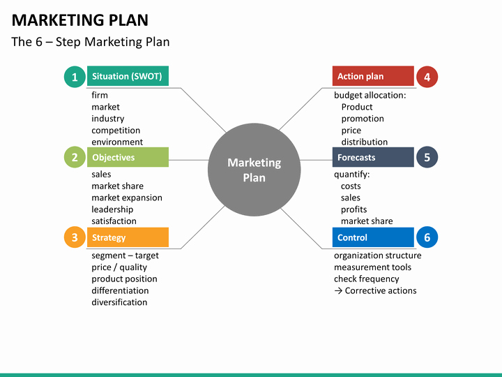 Marketing Plan Powerpoint Template Inspirational Marketing Plan Powerpoint Template