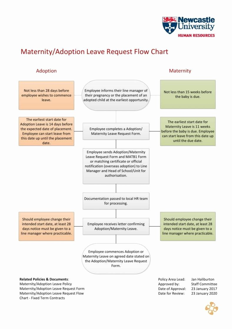Maternity Leave Plan Template Unique 6 Maternity Leave Letter Templates Pdf