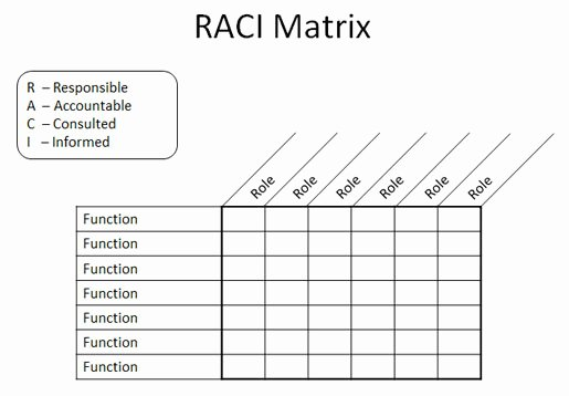 Microsoft Excel Raci Template Elegant Raci Matrix In Powerpoint 2010 Using Tables & Shapes