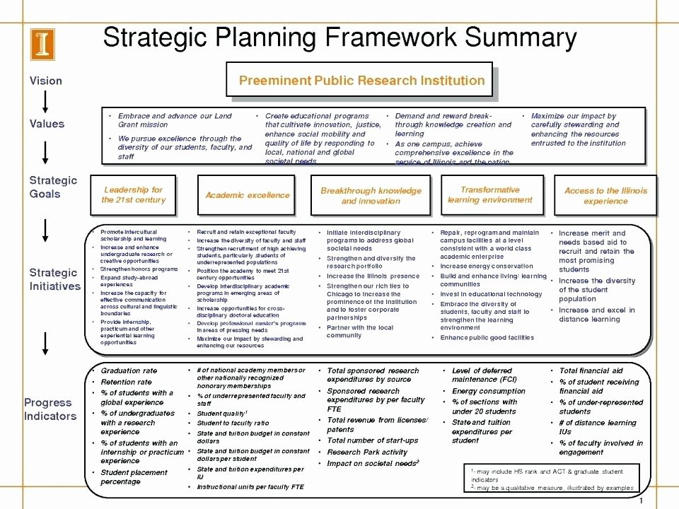 Ministry Strategic Plan Template Fresh Ministry Strategic Plan Template Examples Church Action