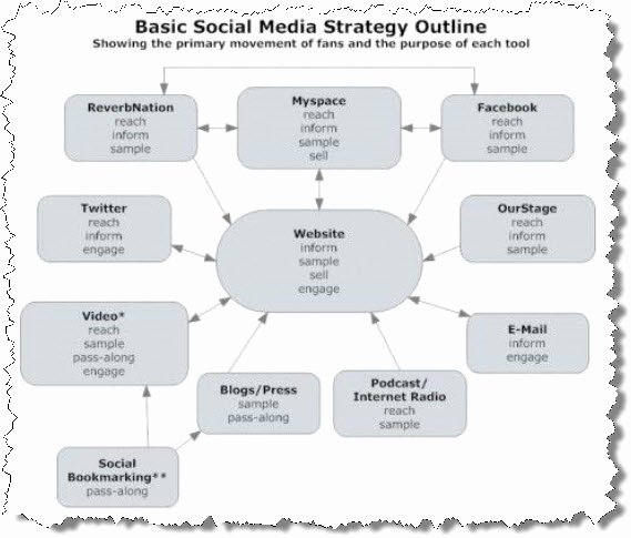 Music Marketing Plan Template Beautiful social Media Marketing Plan Sample Pdf Iowamixe