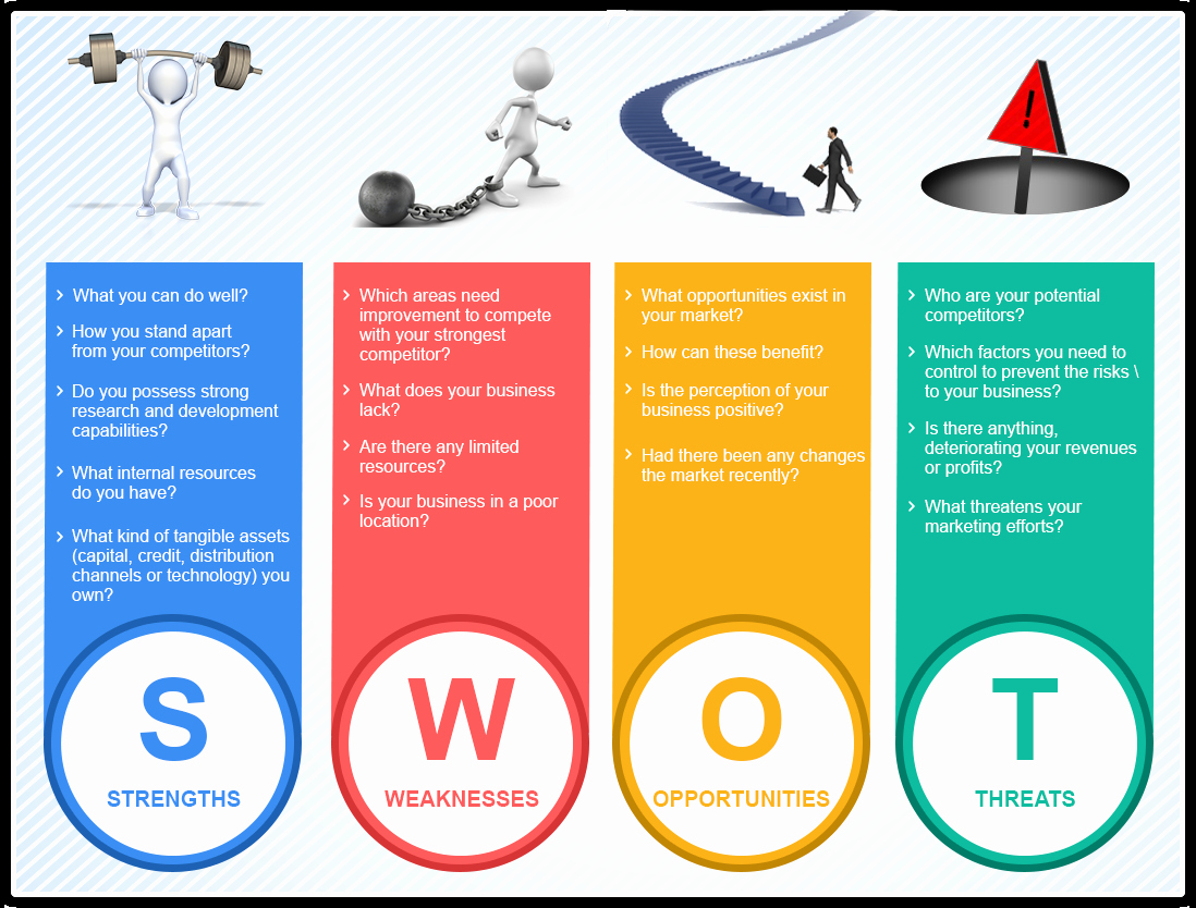 Music Marketing Plan Template Beautiful Tweet Understanding Swot Analysis – Need Of Your Business
