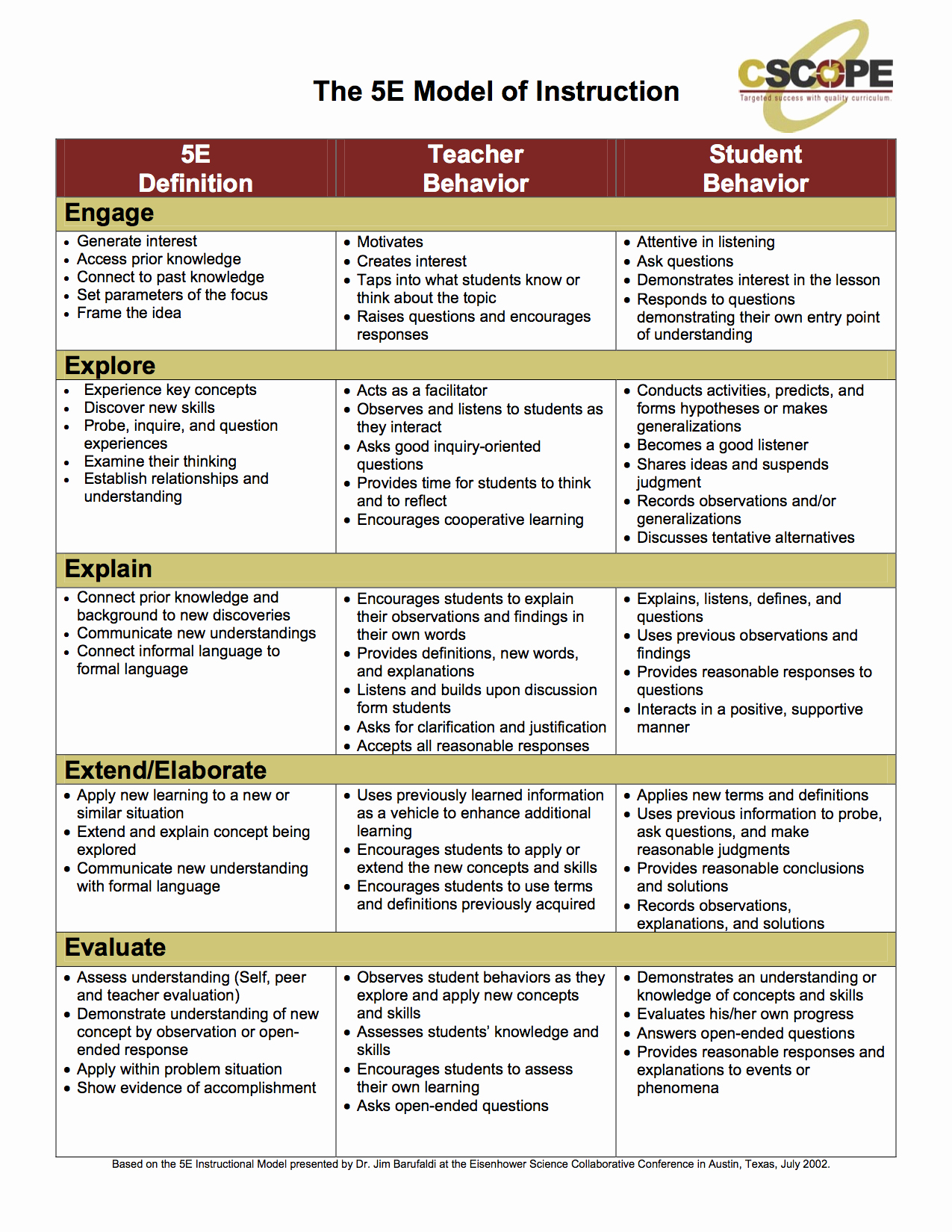 Ngss Lesson Plan Template Awesome 5e Model Classroom Ideas