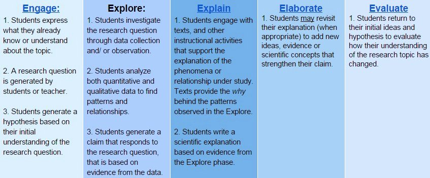 Ngss Lesson Plan Template Best Of 5e Lesson Plan Templates – 5 E Lesson Plan Template
