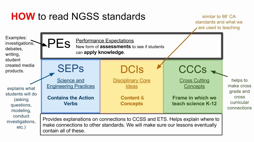 Ngss Lesson Plan Template Elegant Unit Planning Our Transition to Hs Ngss