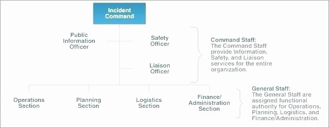 Nist Incident Response Plan Template Awesome Incident Response Process Template