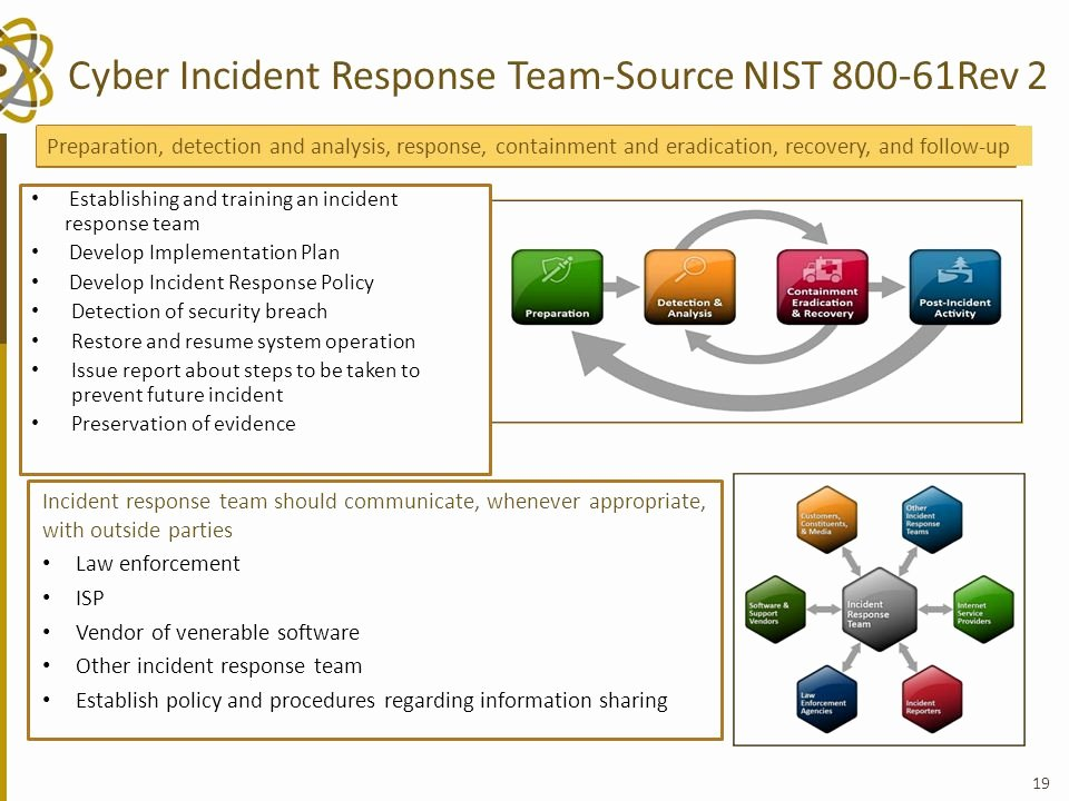 Nist Incident Response Plan Template Inspirational Cyber Security Cyber Security Incident Response Plan
