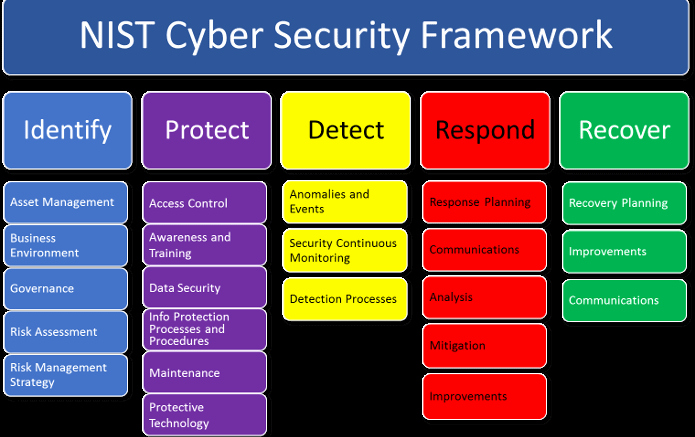 Nist Security assessment Plan Template Awesome Introduction to the Nist Cybersecurity Framework for A