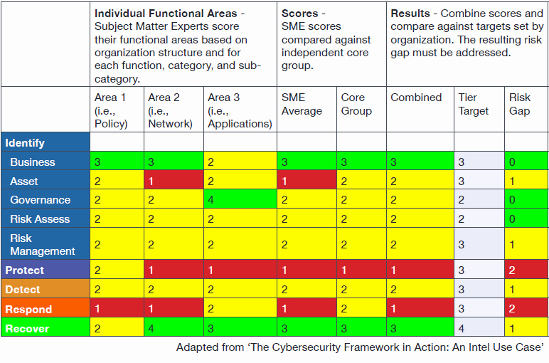 Nist Security assessment Plan Template Beautiful Turn the Nist Cybersecurity Framework Into Reality
