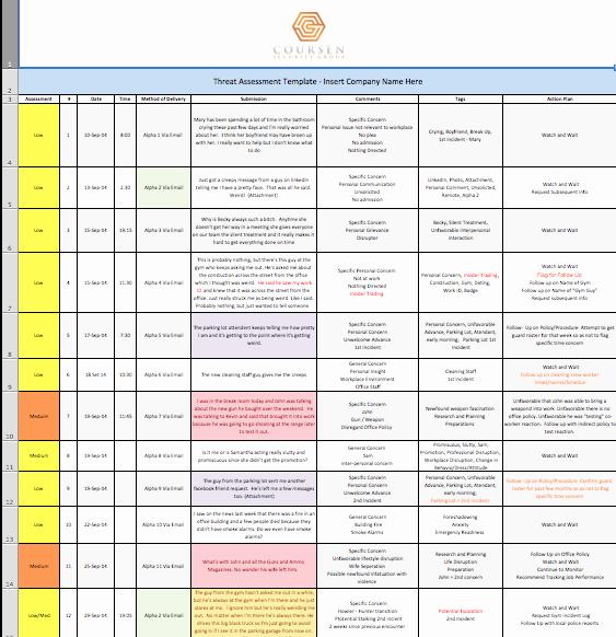 Nist Security assessment Plan Template Elegant Nist 800 30 Template