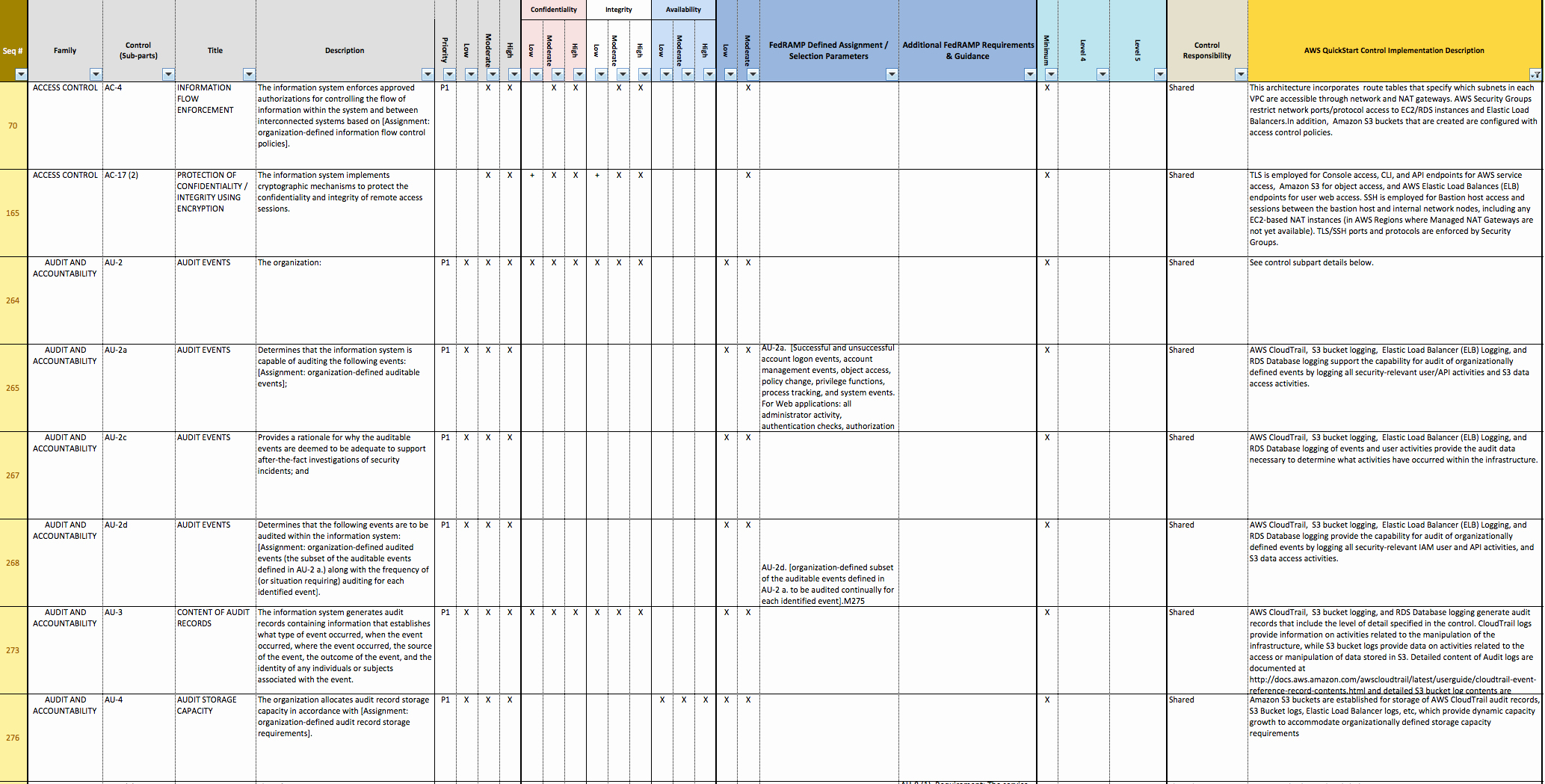 Nist Security assessment Plan Template Inspirational Standardized Architecture for Nist Based assurance