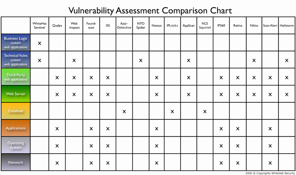 Nist Security assessment Plan Template Lovely 27 Of Vulnerability Management Plan Template