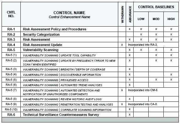 Nist Security assessment Plan Template Luxury It Infrastructure Site Survey Template Security assessment