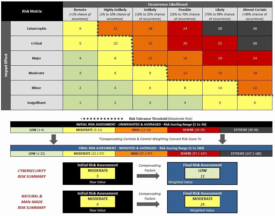 Nist Security assessment Plan Template Unique Cyber Security Risk assessment Template 2017 Cybersecurity