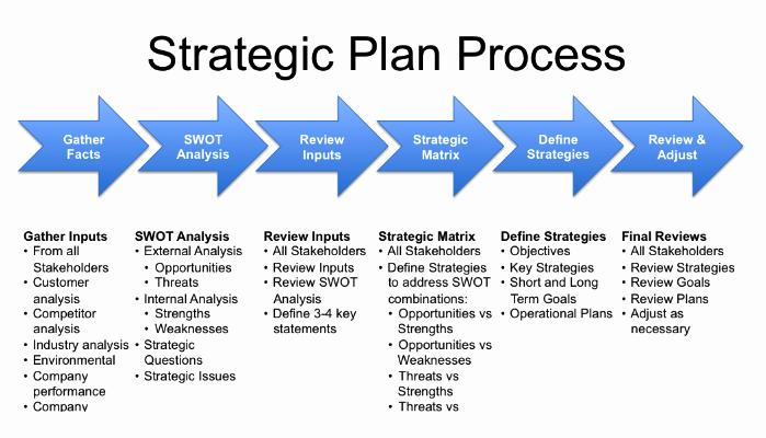 Non Profit Strategic Plan Template Inspirational Blog Gmf Partners