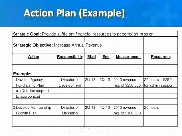 Nonprofit Marketing Plan Template Elegant Nonprofit Fundraising Plan Template