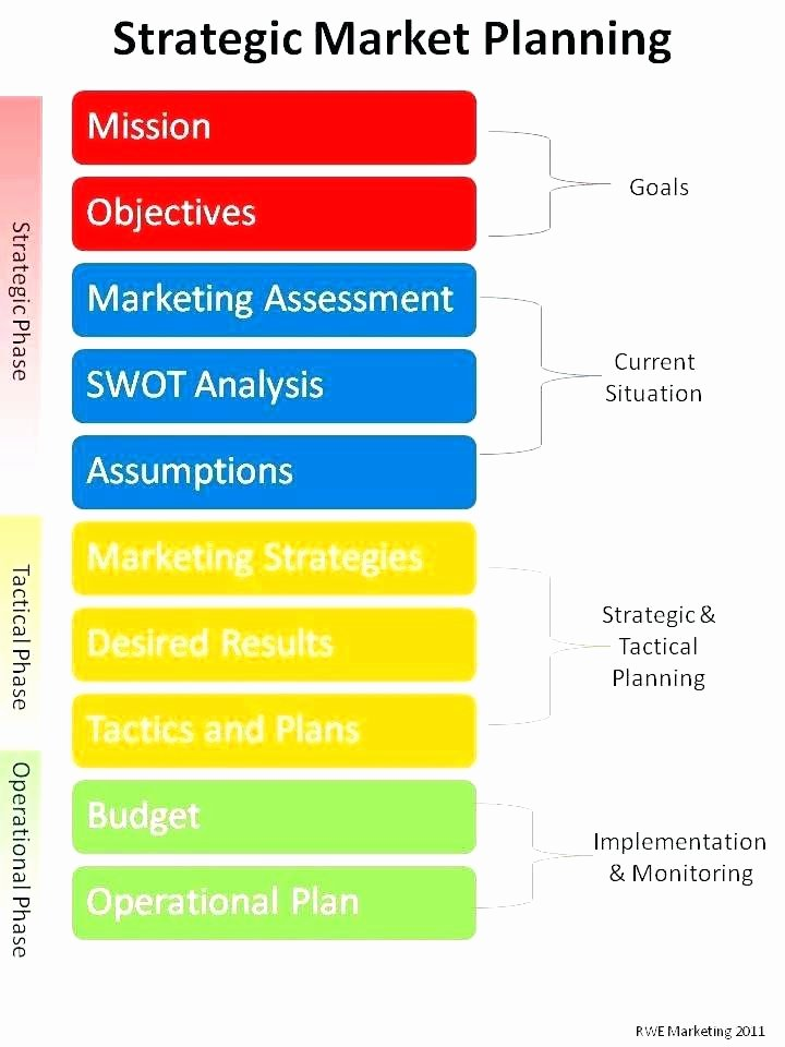 Nonprofit Marketing Plan Template Unique Nonprofit Marketing Plan Template – Arabnormafo