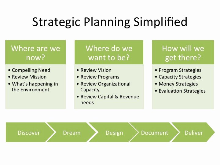 Nonprofit Strategic Plan Template Awesome Five Anchors Of A Nonprofit Strategic Plan • Facilitation