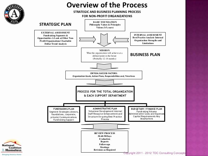 Nonprofit Strategic Plan Template Inspirational Sample Non Profit Strategic Plan