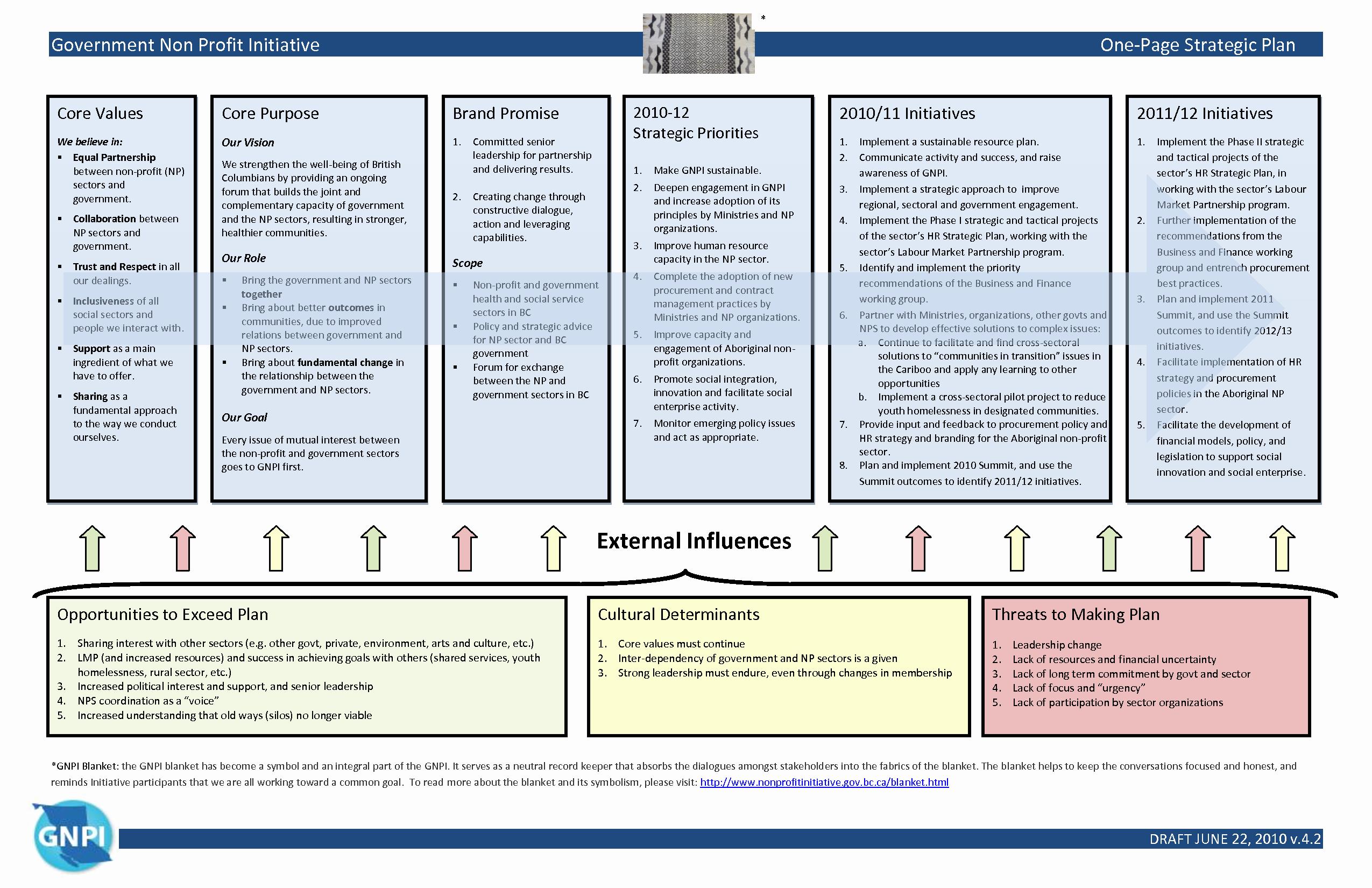 Nonprofit Strategic Plan Template Inspirational Sample Strategic Plan Template Portablegasgrillweber