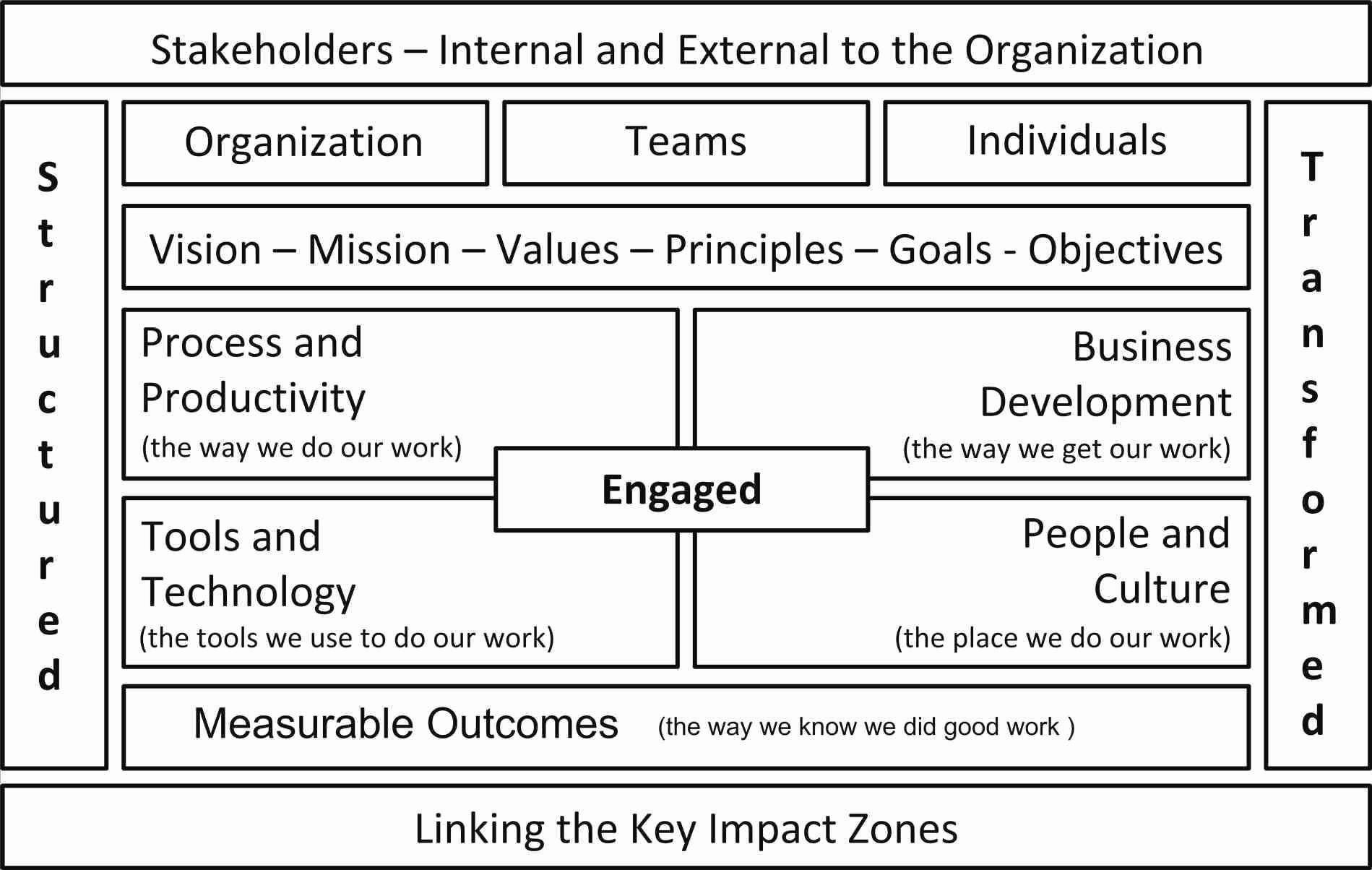 Nonprofit Strategic Plan Template New Inspirational Strategic Planning Template Non Profit