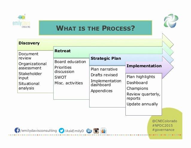 Nonprofit Strategic Plan Template Unique Strategic Plan Template for Nonprofits