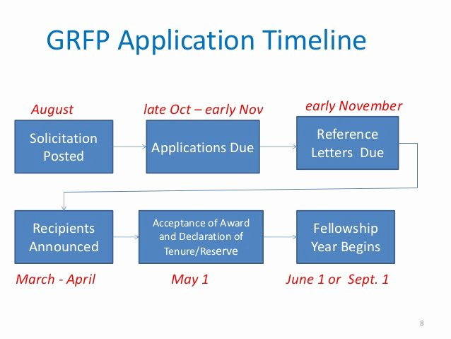 Nsf Grfp Letter Of Recommendation Best Of Grfp Outreach Presentation Nsf Aug 14