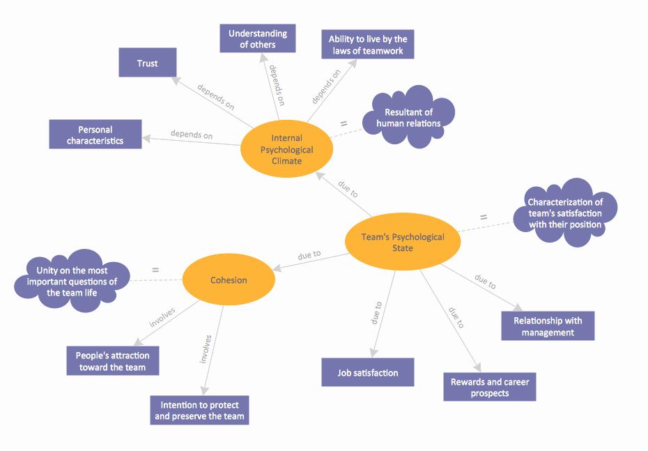 Nursing Concept Map Creator Free Beautiful Concept Map