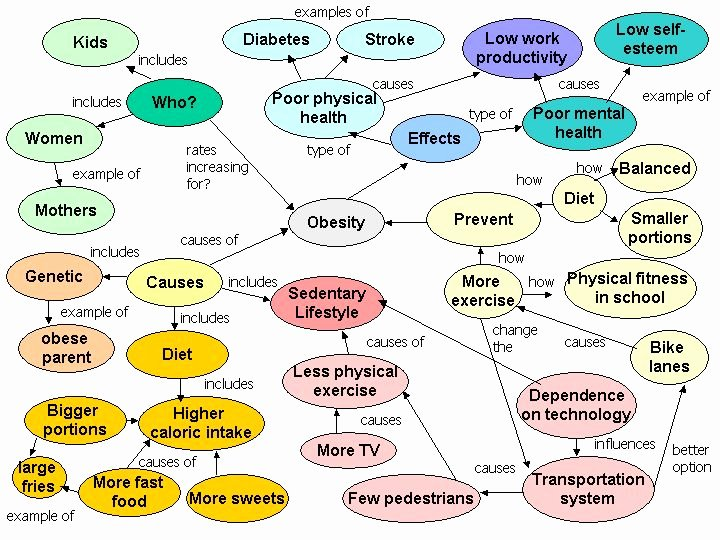 Nursing Concept Map Creator Free Inspirational 17 Best Images About Concept Map Examples On Pinterest