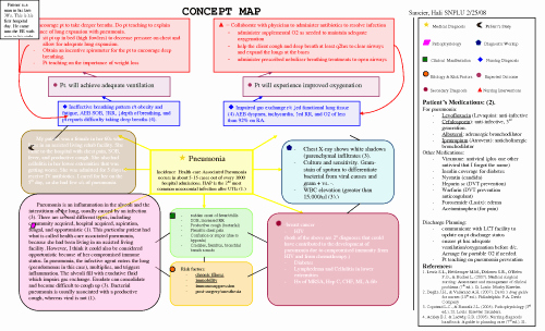 Nursing Concept Map Creator Free New Congestive Heart Failure Concept Map