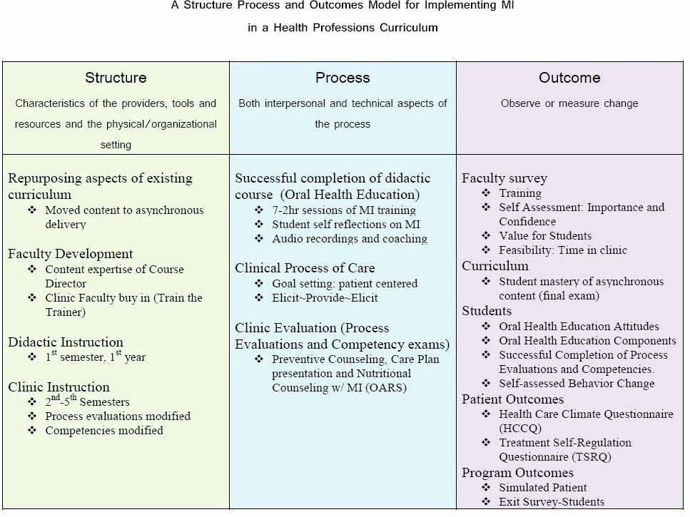 Nursing Education Plan Template Fresh Teaching Dental Hygiene Students Effective Behavioral