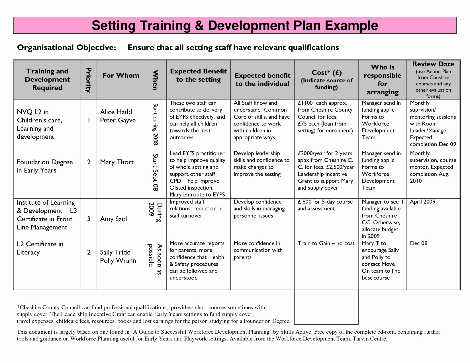 Nursing Education Plan Template Unique Training Strategy Template Google Search