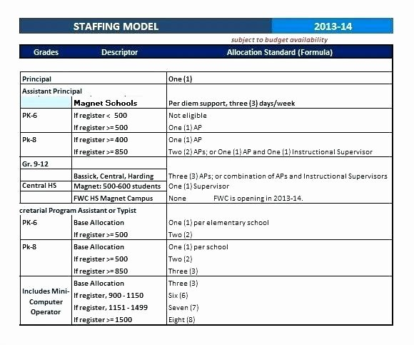 Nursing Staffing Plan Template Fresh Project Staffing Plan Template Session Edition Example