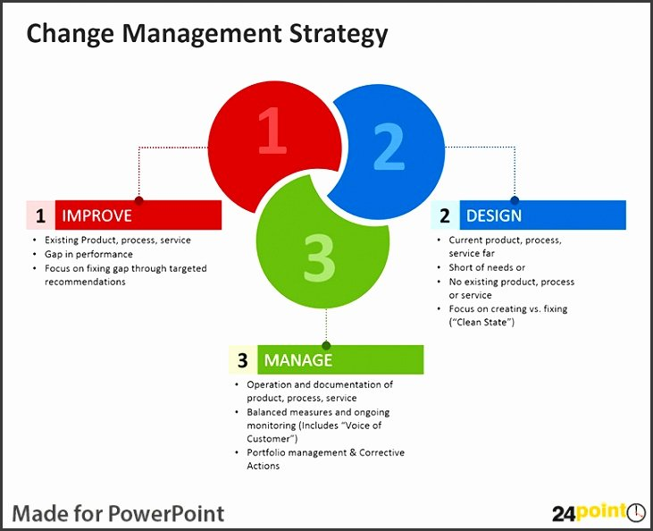 Organizational Change Management Plan Template Awesome 7 organizational Change Management Plan Template