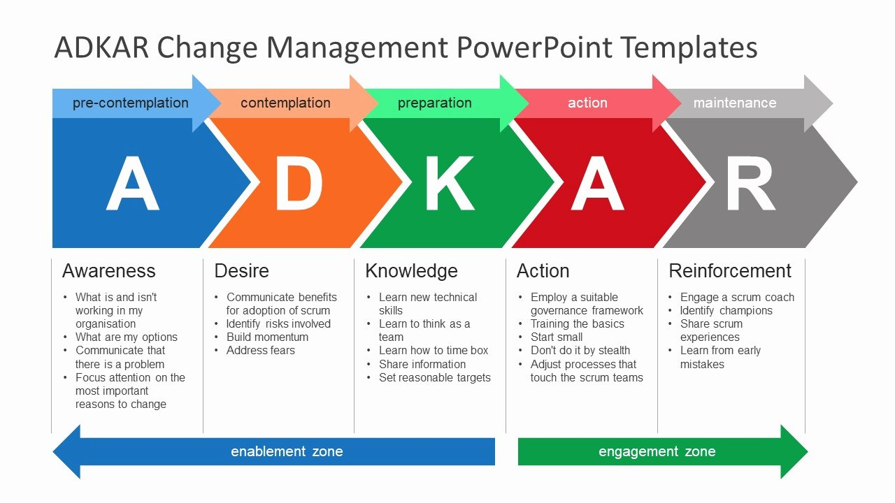 Organizational Change Management Plan Template Best Of Adkar Change Management Powerpoint Templates Slidemodel