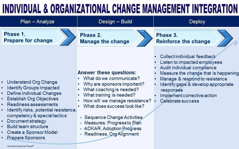 Organizational Change Management Plan Template Inspirational Individual and organizational Change Management