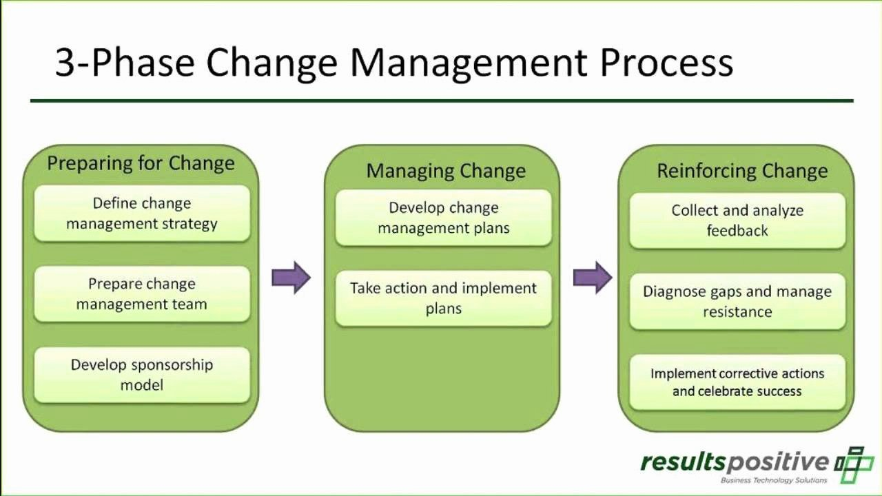 Organizational Change Management Plan Template Inspirational Pmo organizational Change Management