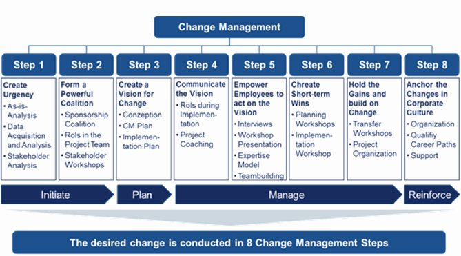 Organizational Change Management Plan Template Lovely Integrated Change Management