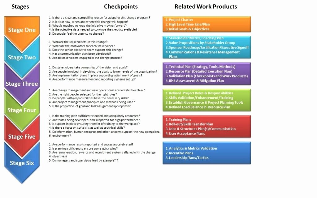 Organizational Change Management Plan Template Unique Templates organizational Change Management Plan Template