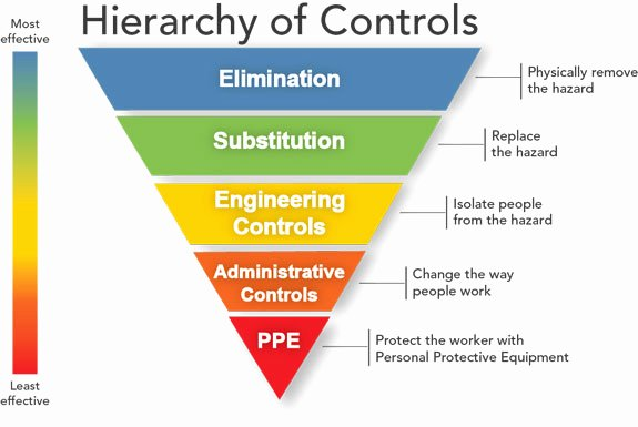 Osha Chemical Hygiene Plan Template Beautiful Cdc Hierarchy Of Controls Niosh Workplace Safety and