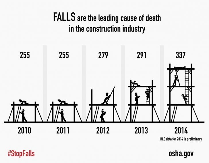 Osha Fall Protection Plan Template Best Of Fall Protection Plan Template