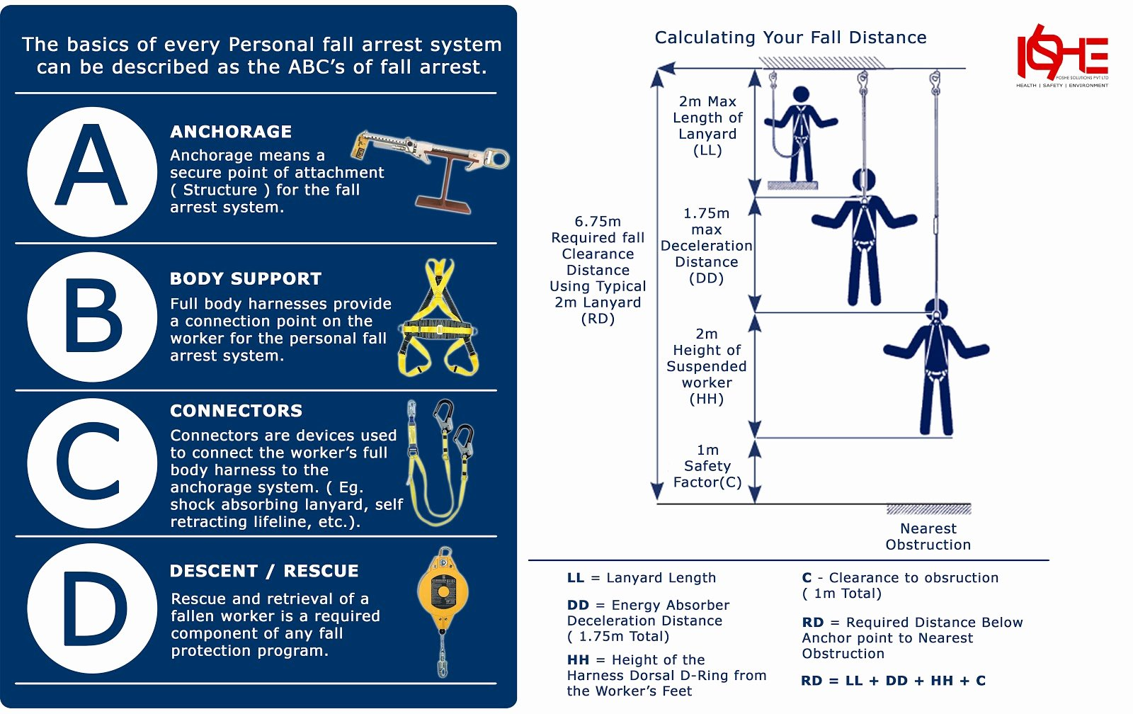 Osha Fall Protection Plan Template Best Of Written Fall Protection Rescue Plan to Pin On