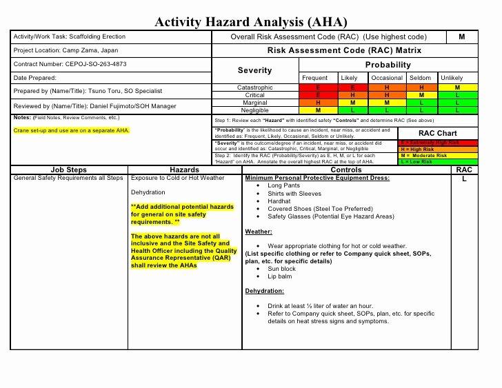 Osha Fall Protection Plan Template Inspirational Aha Sample Scaffolding