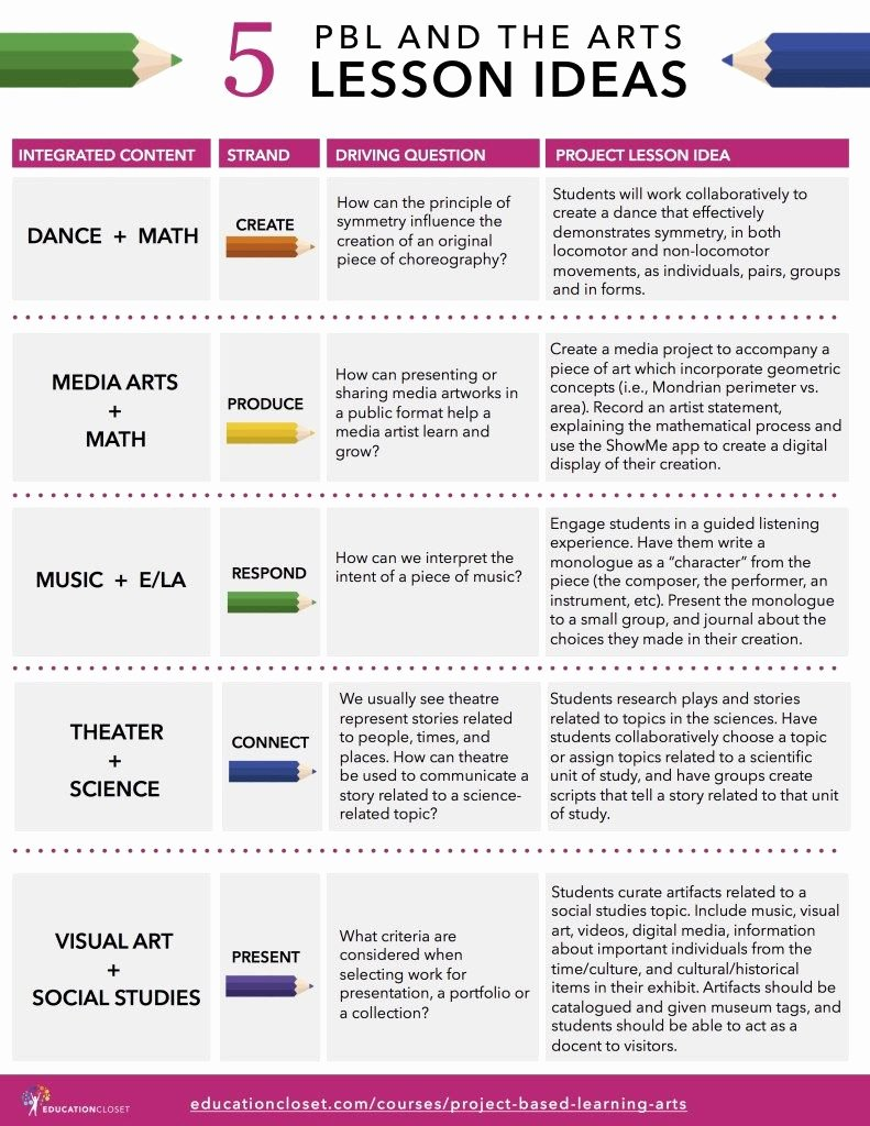 Pbl Lesson Plan Template Beautiful 5 Pbl and the Arts Lesson Ideas